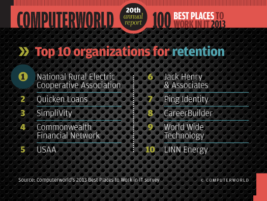 Top 10 organziations for retention