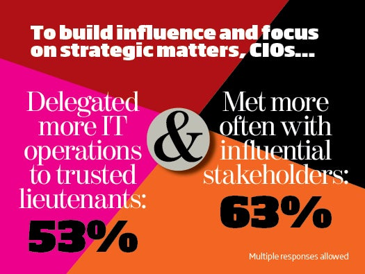 The State of the CIO 2013