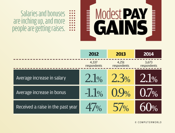 Modest Pay Gains