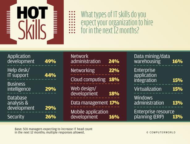 Hot Skills list