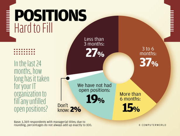 Positions Hard to Fill