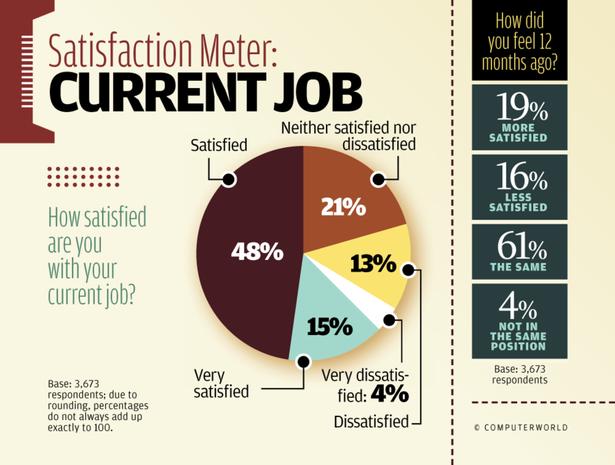 Satisfaction Meter: Current Job