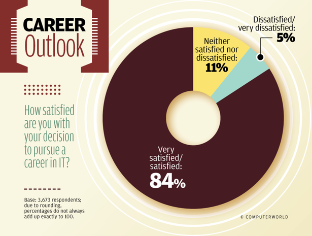 Career Outlook
