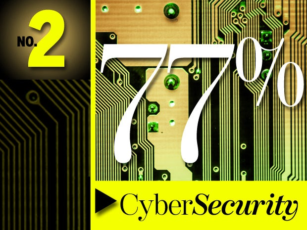2. Cybersecurity
