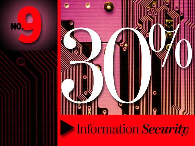 9. Information Security