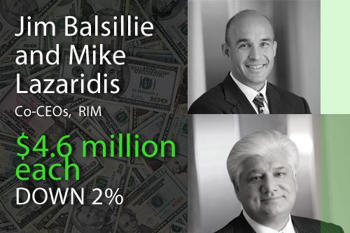 Jim Balsillie and Mike Lazaridis