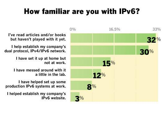Hands on with IPv6