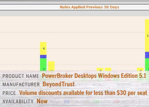 BeyondTrust's PowerBroker Desktops Windows Edition 5.1