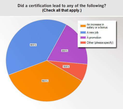 Certs lead to pay hikes