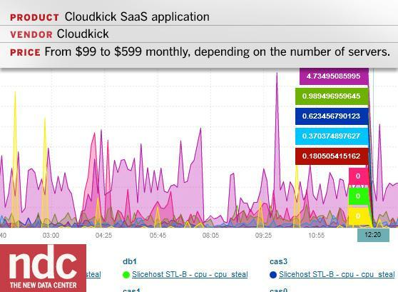 Cloudkick SaaS application