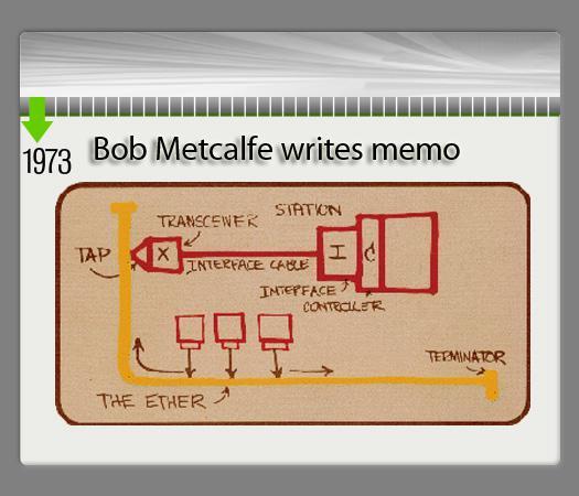 1973: Bob Metcalfe writes memo