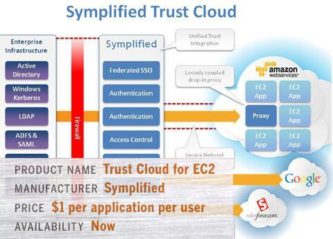 Symplified's Trust Cloud for EC2