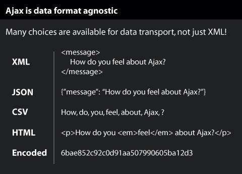 Know that Ajax doesn?t care about data forma