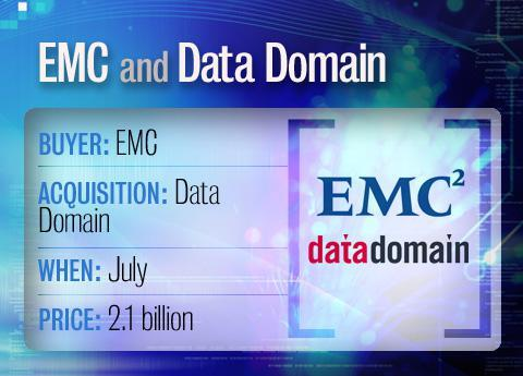 EMC buys Data Domain