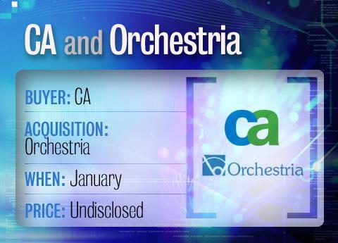 CA buys Orchestria