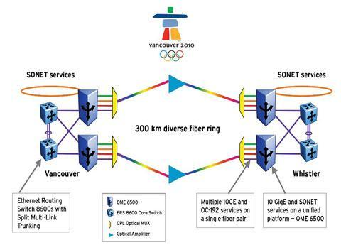 #15 Olympic-sized convergence
