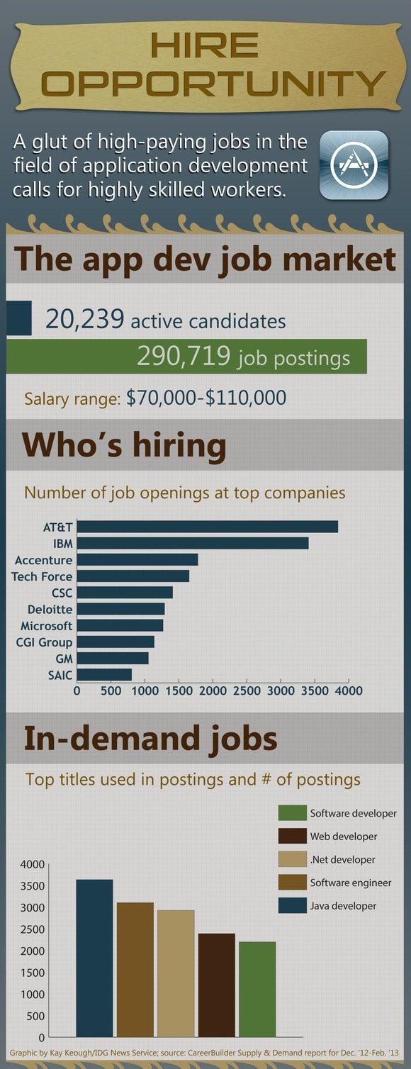 Appdev jobs (1)