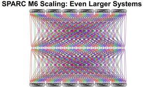 Oracle SPARC M6 diagram