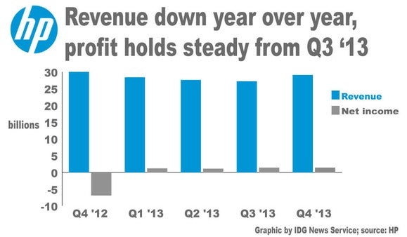 HP financials to Q4 '13